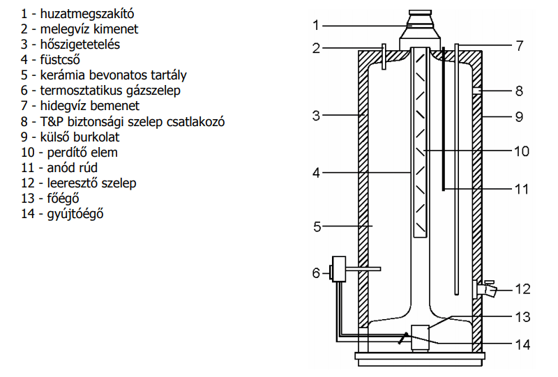 hajdu gázbojler vízkőtelenítés